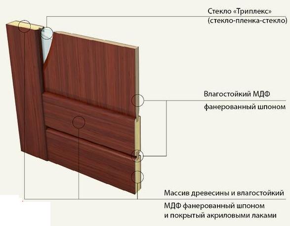 Реставрація дверей своїми руками