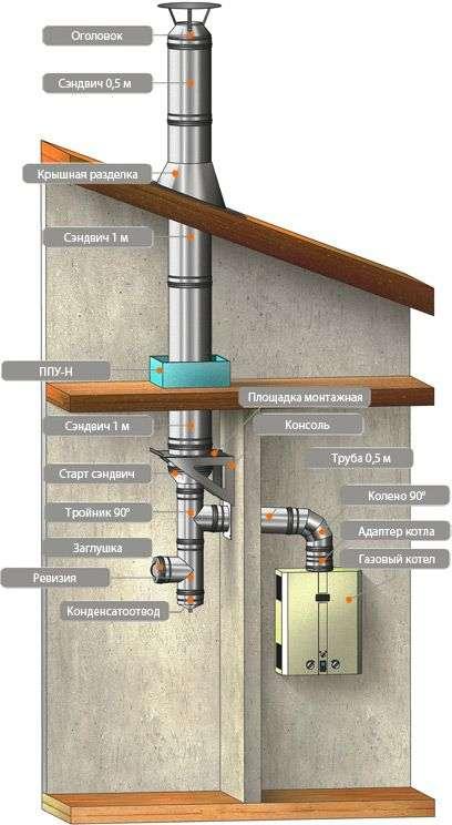 Дымоходы к газовым котлам как сделать