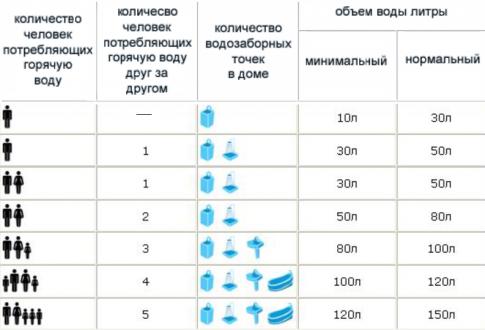 Покрокова схема підключення бойлера непрямого нагріву