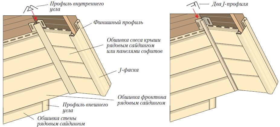 Как обшить фронтон на даче своими руками