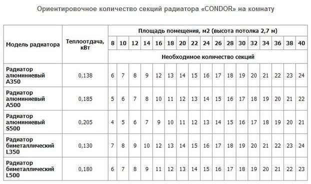 Розрахунок кількості секцій радіатора опалення