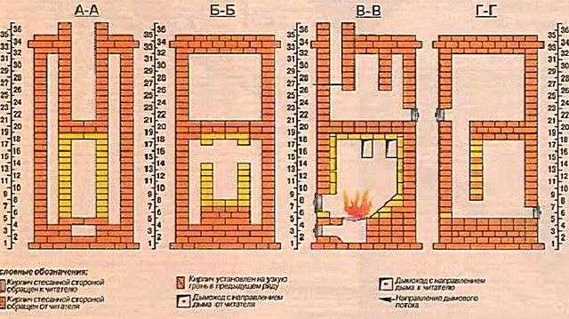 Печі для опалення