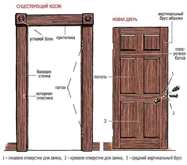 Як самостійно встановити міжкімнатні двері