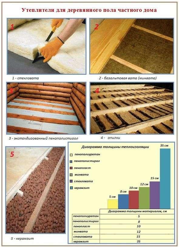 Утеплення підлоги в деревяному будинку