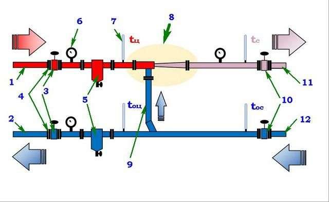 Елеваторний вузол системи опалення