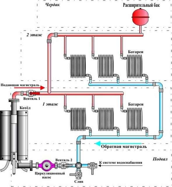 Водяний насос для опалення