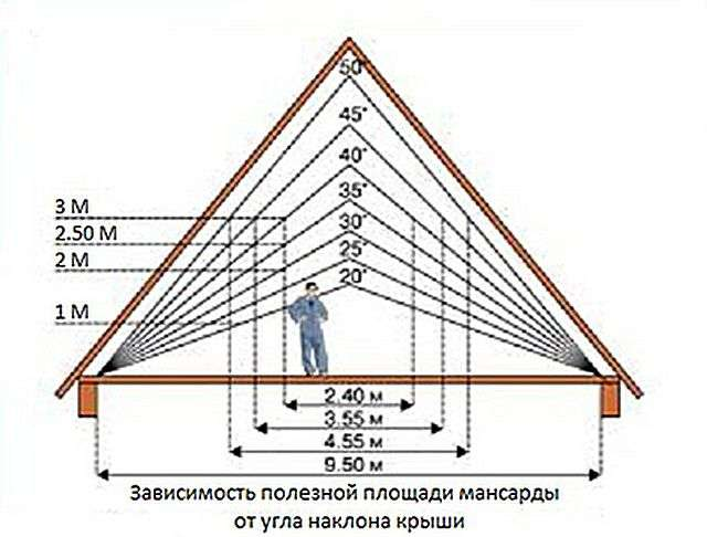 Як розрахувати кут нахилу даху