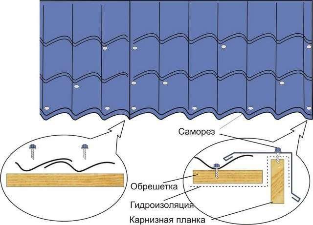Як правильно покрити дах металочерепицею