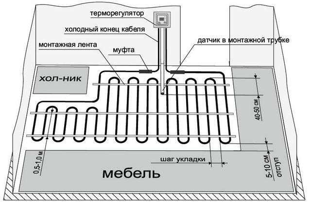 Як вибрати електричний тепла підлога