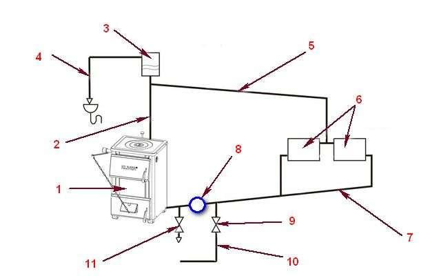 Відкрита система теплопостачання