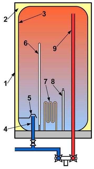 Як підключити бойлер до водопроводу
